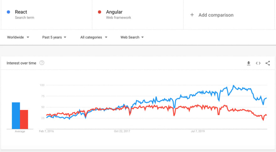 React vs Angular Google trends comparison in last five years
