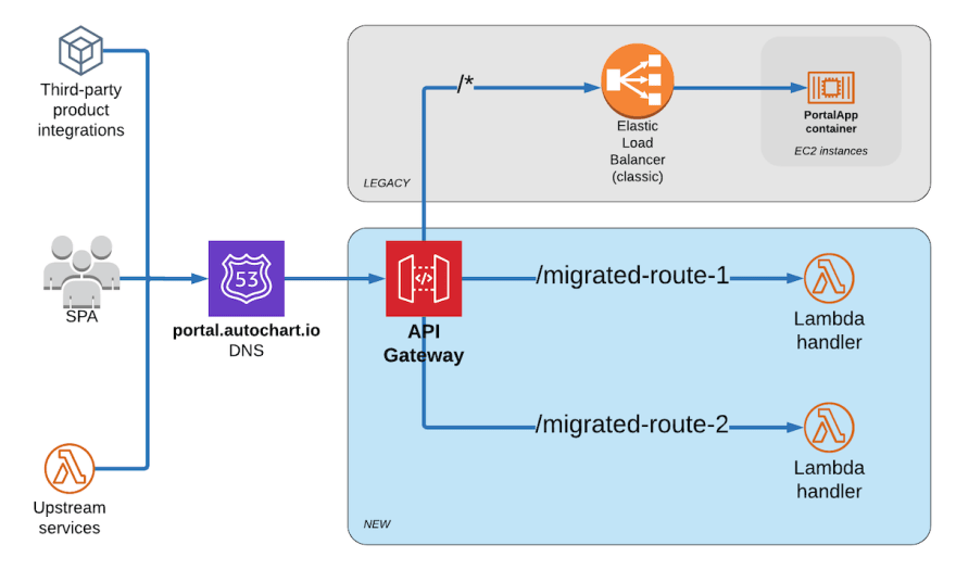 Autochart Migration Request Routing