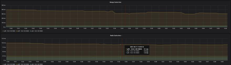 MongoDB and Redis calculating ranking