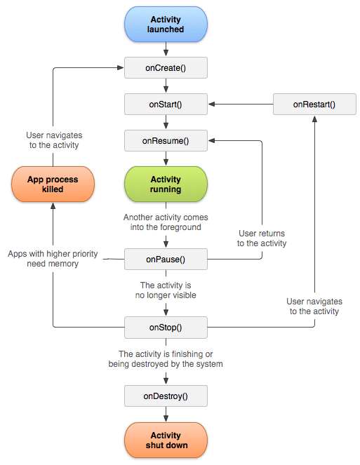 Android Activity Lifecycle Flowchart