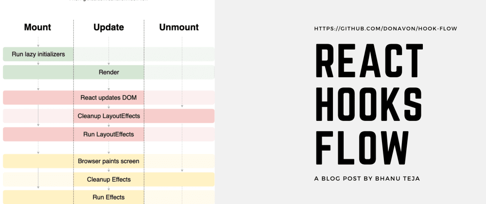 Cover image for The Lifecycle of React Hooks Component
