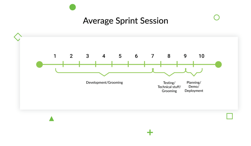 Average sprint session