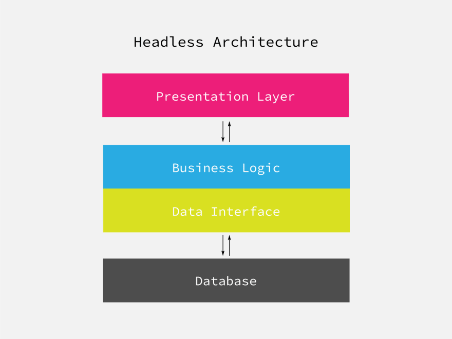 Headless Architecture