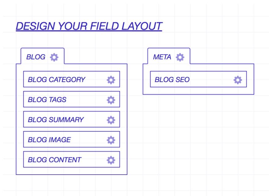 Blog Field Layout