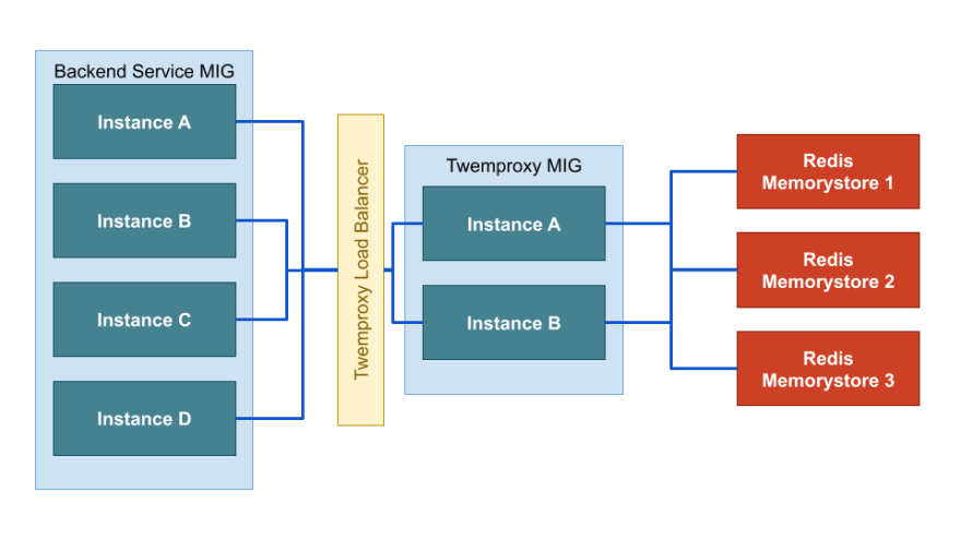 diagram of cloud architecture with Proxy server between backend services and redis instances