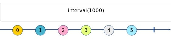 interval Marble Diagram Text
