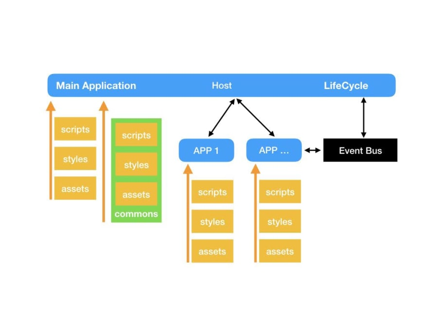 Micro-frontend Architecture in Action with six ways  - DEV