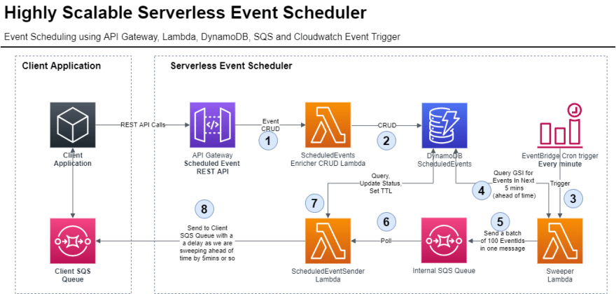Highly Scalable Serverless Event Scheduler