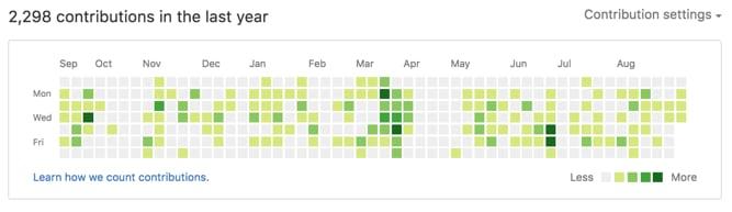 GitHub Contributions Graph