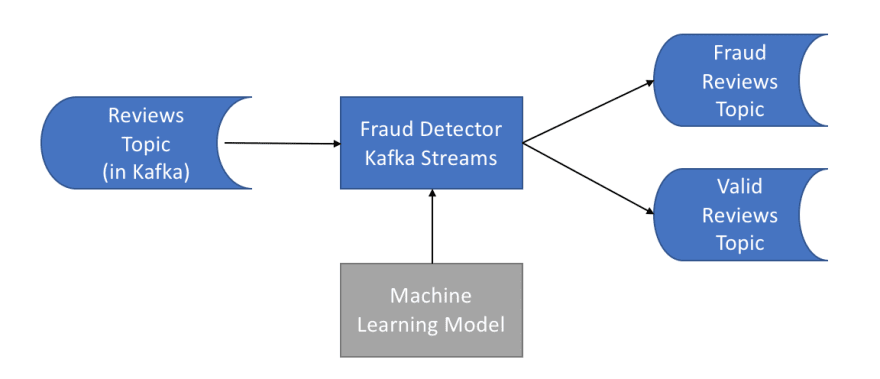 Our Fraud Detection Micro-Service<br>