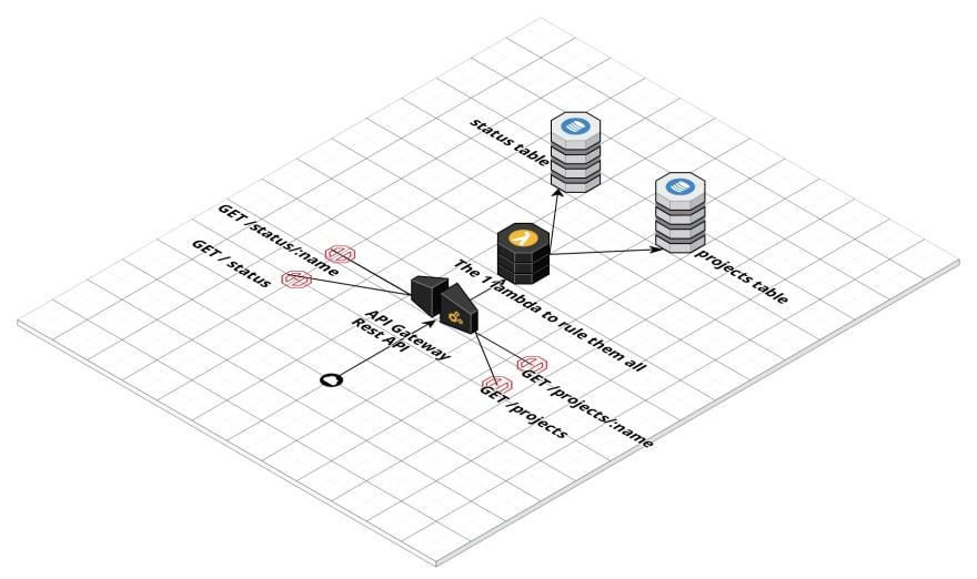 API V2 (2)