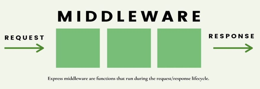 Middleware Graphic