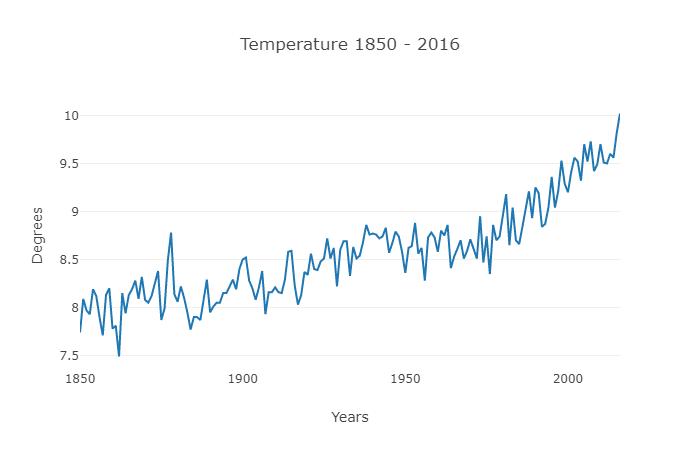 Graphique des temperatures