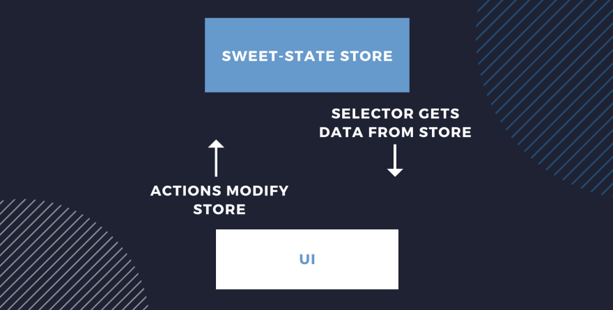 """sweet-state diagram: actions modify the store, and selectors get data from the store"""