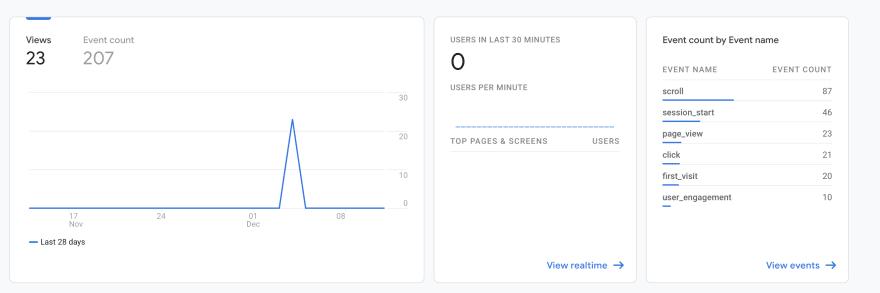 Google analytics statistics by behavior