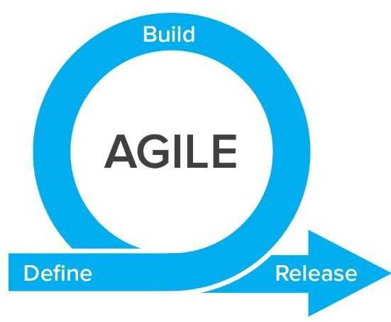 The Agile development process. (credit: https://www.axian.com)
