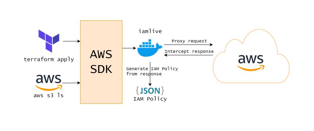 Cover image for Determining AWS IAM Policies According To Terraform And AWS CLI