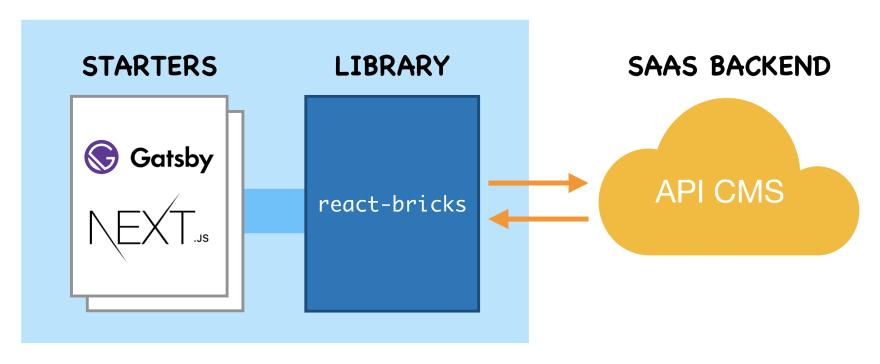 React Bricks architecture