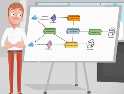 Top 20 System Design Interview Questions for Java Programmers