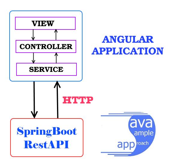 angular-http-service-architecture