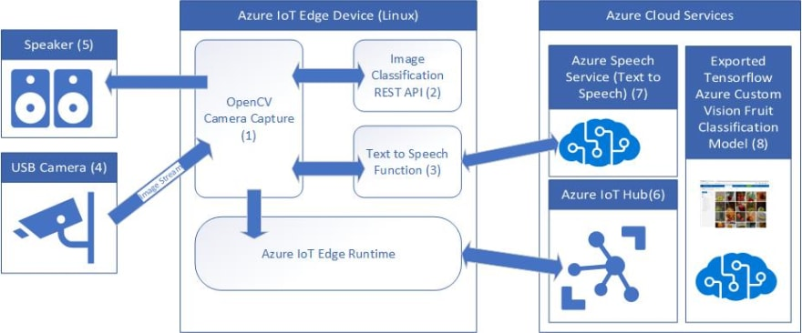 Creating an image recognition solution with Azure IoT Edge and Azure