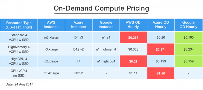 On-Demand Compute Pricing