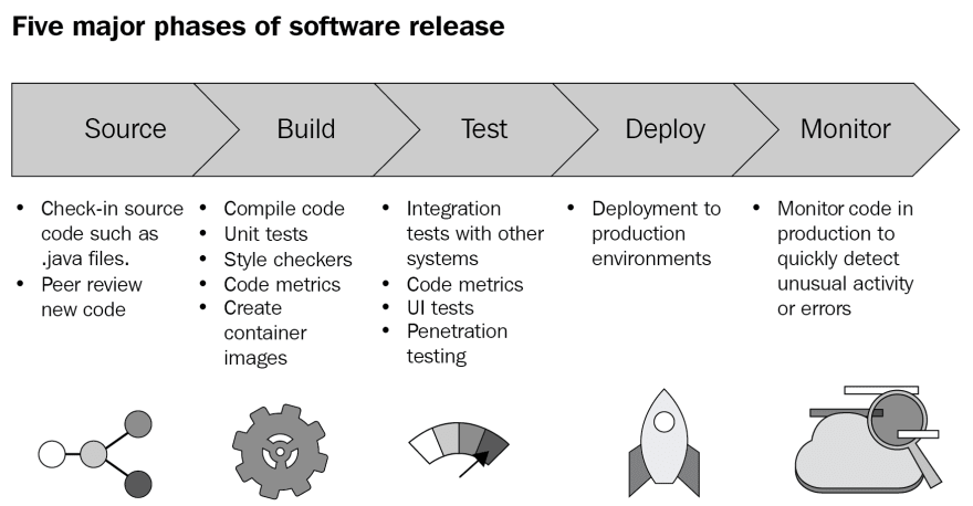 Phases of Software Development