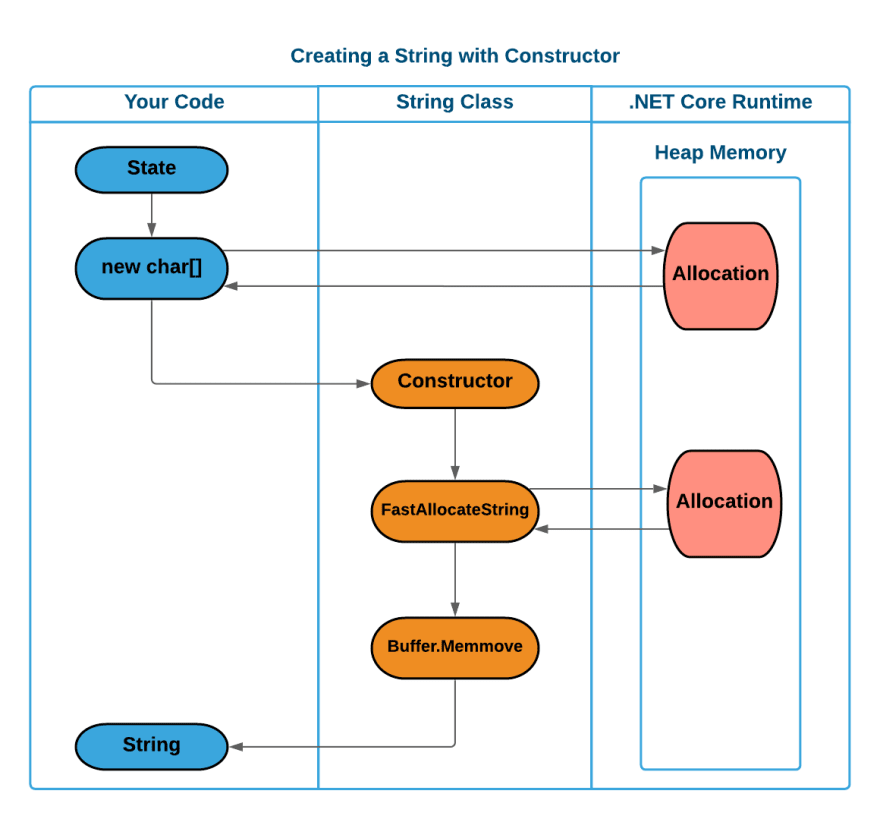 A diagram showing the creation of a string using the constructor. Shows that an allocation happens when generating a char[] array and within the string constructor itself.