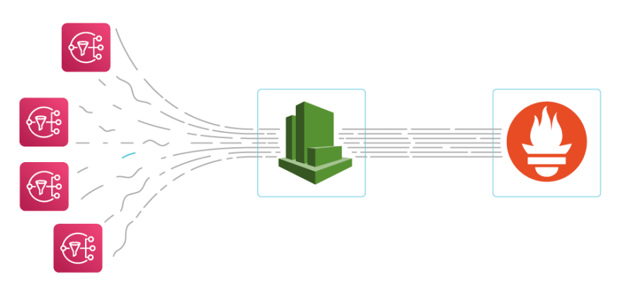 It is possible to monitor AWS SQS next to your cloud-native infrastructure