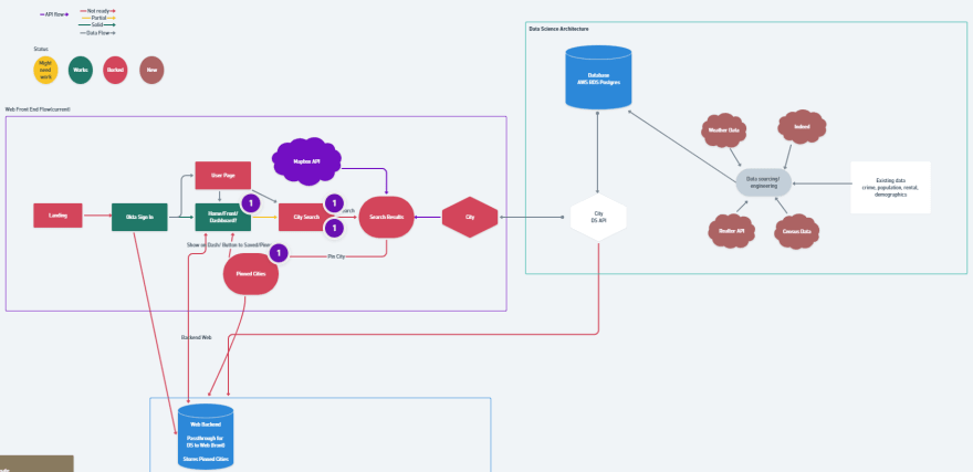 The A-Team's Project Flow