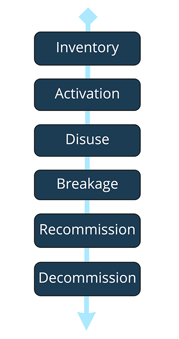 An illustration of a typical device lifecycle.