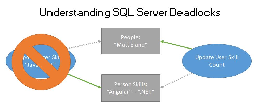 Cover image for Understanding SQL Server Deadlocks