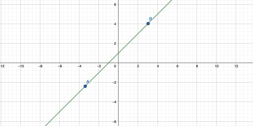 A straight line through two points in a 2-dimensional coordinate system