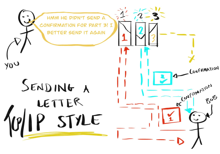sending a letter TCP style