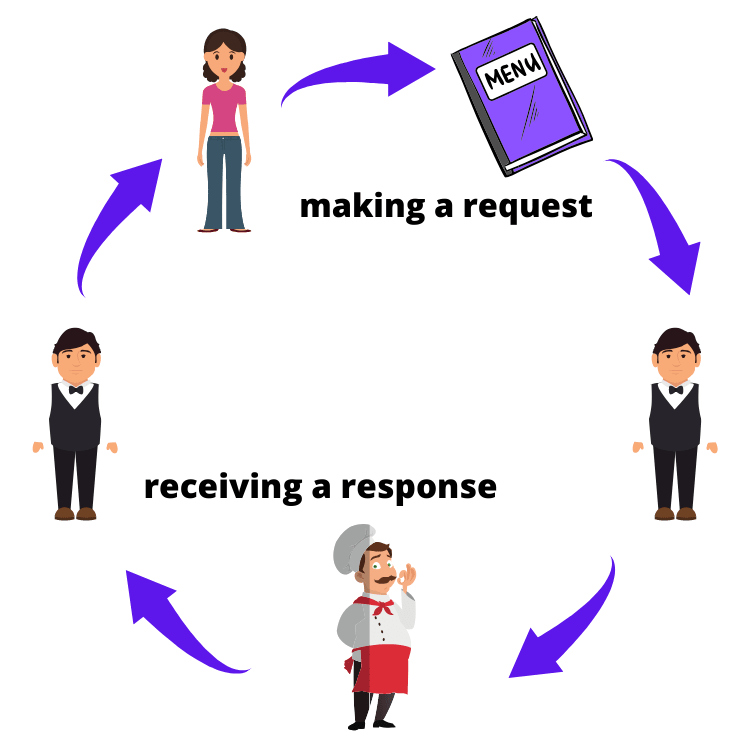 The lifecycle of a HTTP request.