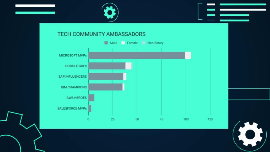 Tech community ambassadors by gender in Germany (Microsoft, Google, SAP, IBM, Amazon, Salesforce).