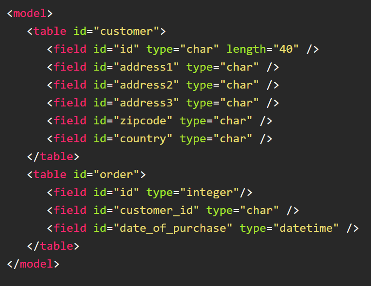 XML representation of the model