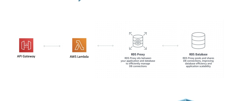 Cover image for Protect your RDS MySQL DB from AWS Lambda Scalability