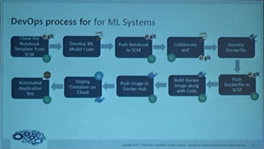DevOps process for Machine Learning System