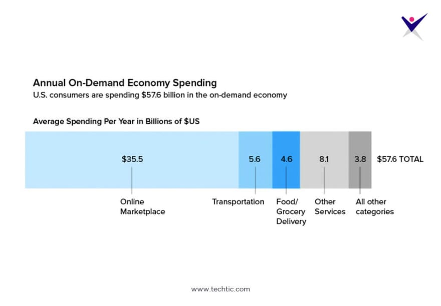 Stats of Annual On-Demand Economy Spending