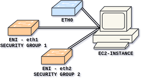multiple network interfaces
