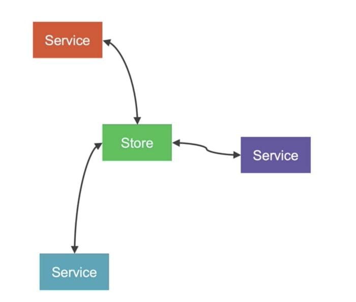 Servicios — Imagen tomada del curso de Dan Wahlin — Arquitectura en Angular