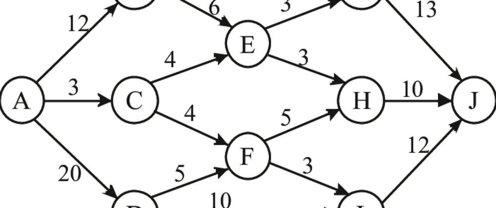 Cover image for Basics of Ford-Fulkerson Algorithm