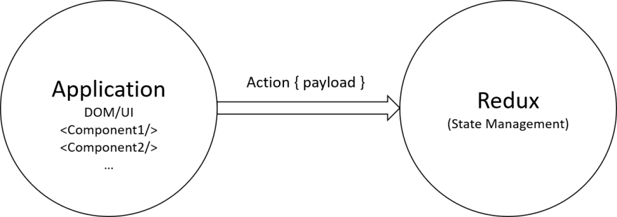 Redux basics