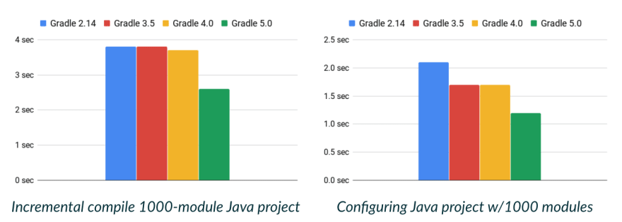Speed Up Your Android Project's Gradle Builds! - DEV