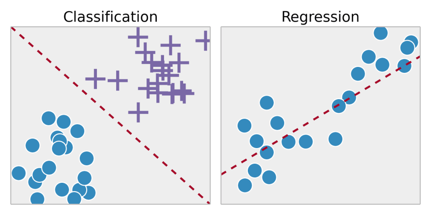 visual example of the classification and regression models