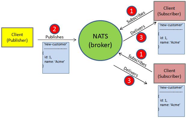 Broker Message Protocol
