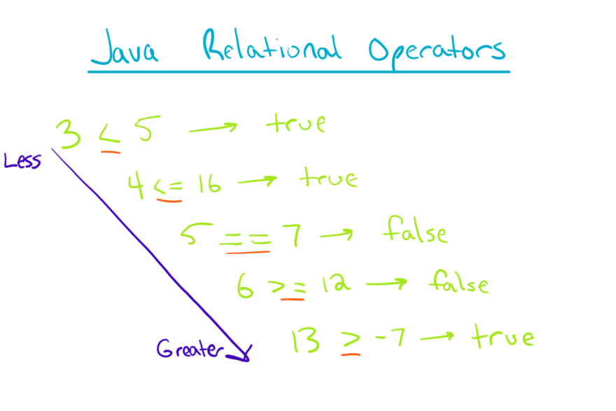 Java Relational Operators