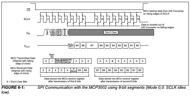 MCP3002 SPI communication