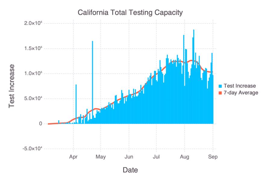 Gadfly bar plot with average of California testing